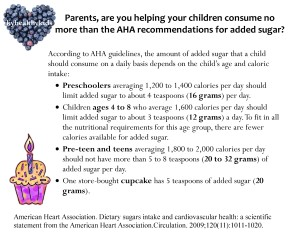 Infographic: Sugar Limits for Kids
