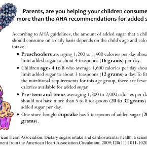 Infographic: Sugar Limits forKids